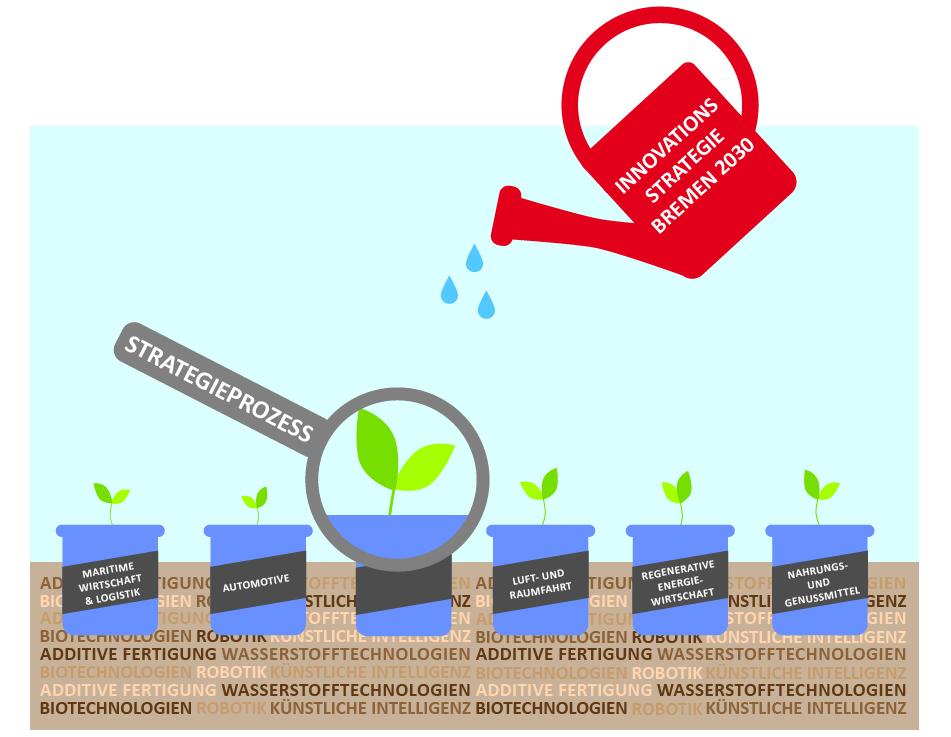 "Online-Auftaktveranstaltung ""Innovationsstrategie Land Bremen 2030"""